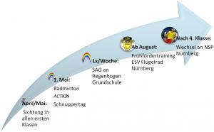 Projektstruktur Kooperation mit der Regenbogen Grundschule